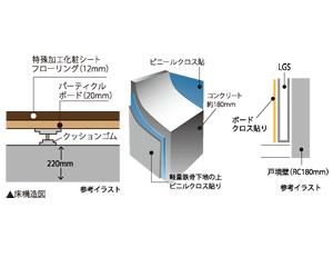 二重床、壁構造を採用
