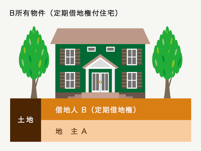 B所有物件(定期借地権付住宅)